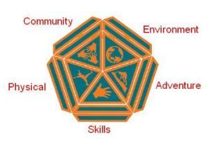 special-interest-badges